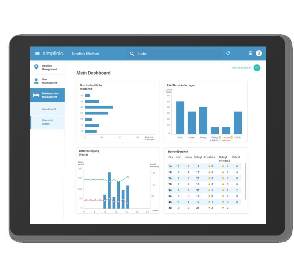 Dashboards & Reports - Liveinformationen zum aktuellen Prozessgeschehen und vollautomatischen Prozessdokumentation.