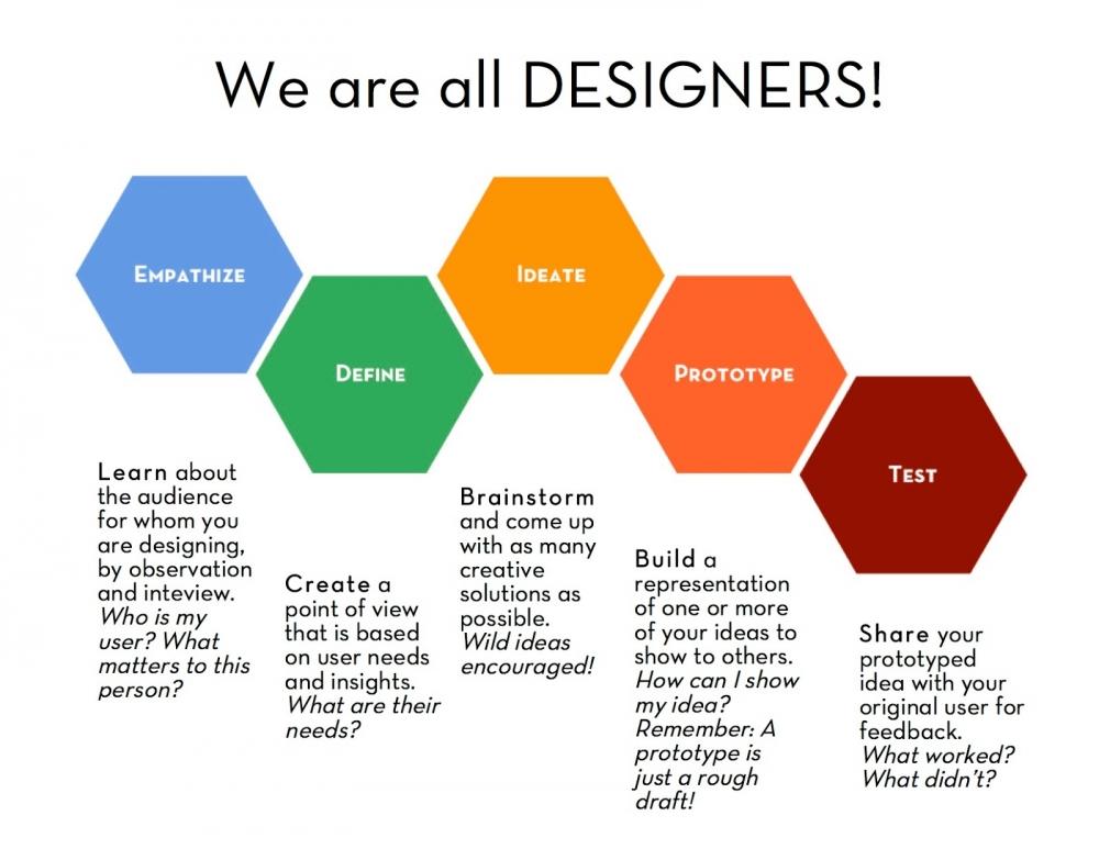 5 stages of Design Thinking:  https://s3.amazonaws.com/media.etp/16347_dtcopyf.jpg