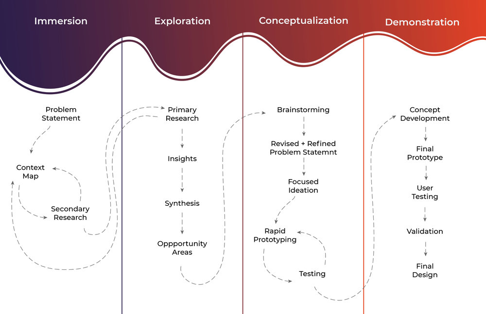 Chai's Design Process