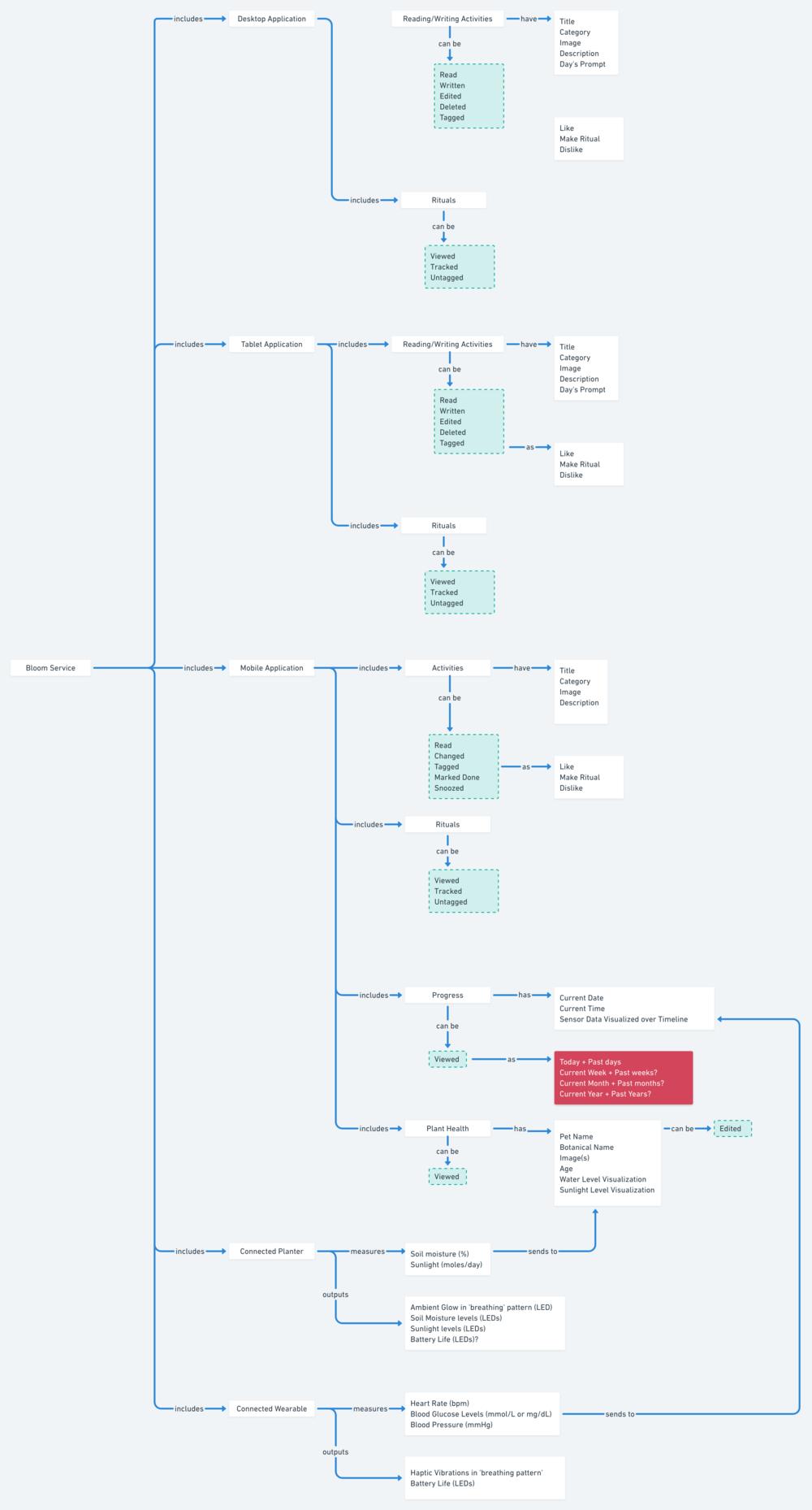 Bloom - User Conceptual Model