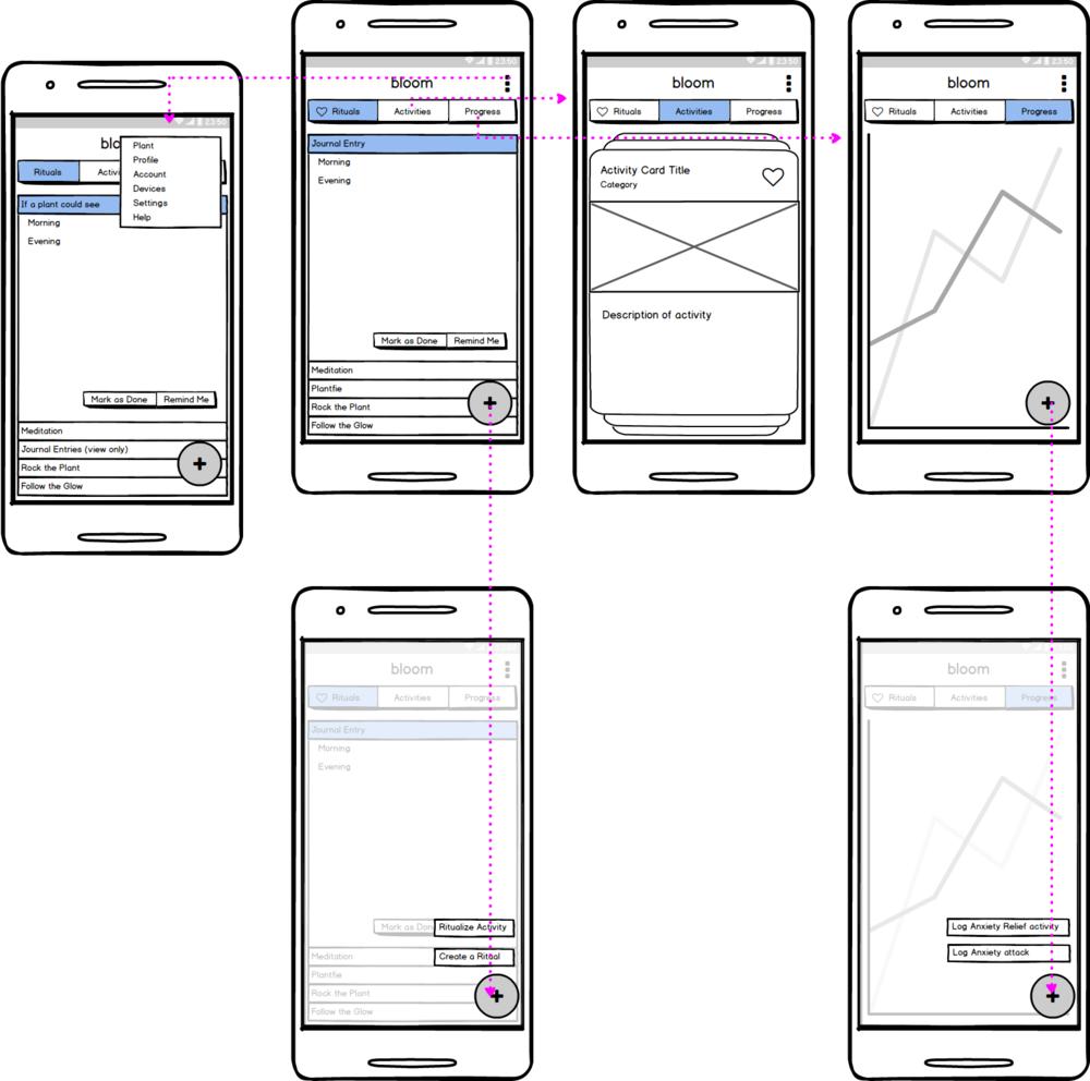 Wireframes based on user-testing feedback