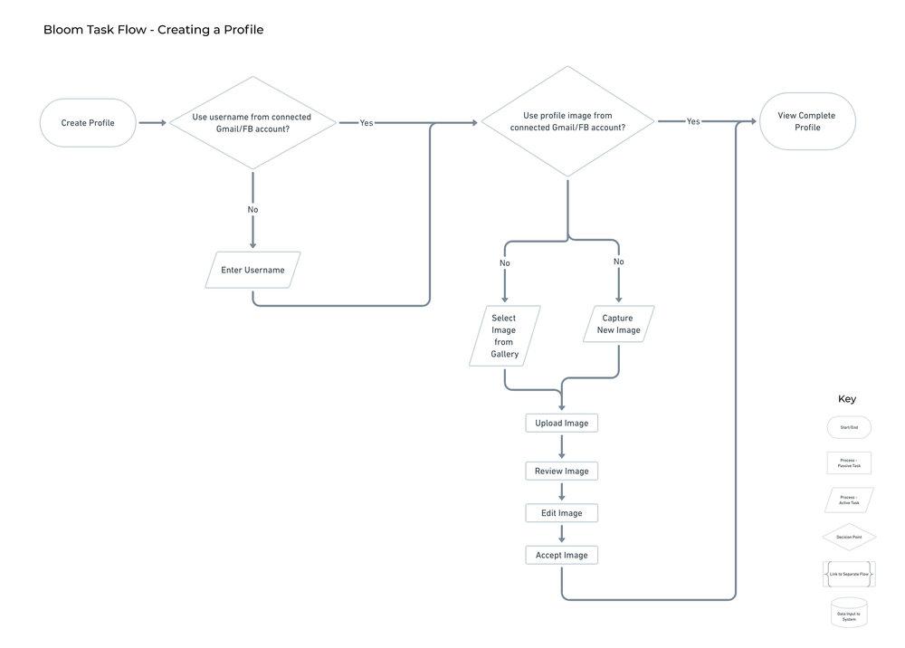 Taskflow - Create Profile