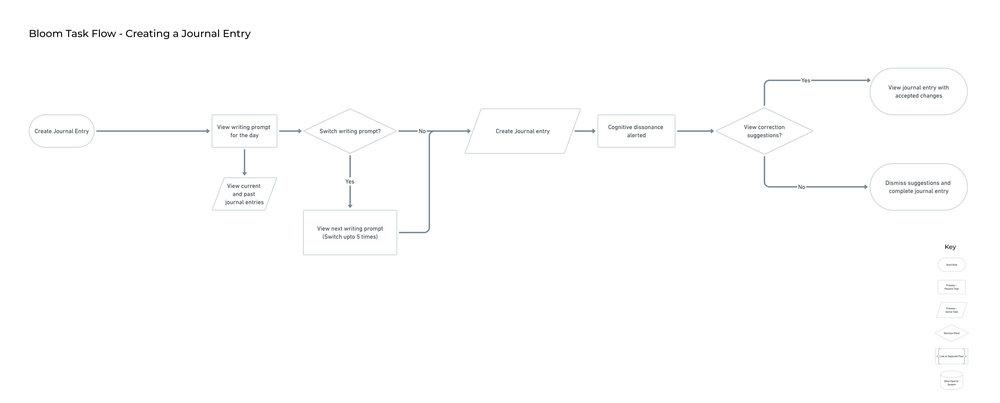 Task Flow for Bloom Login