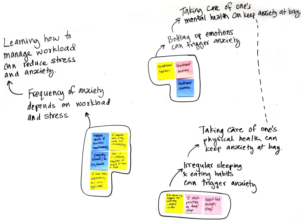 Affinity Clusters and Insights
