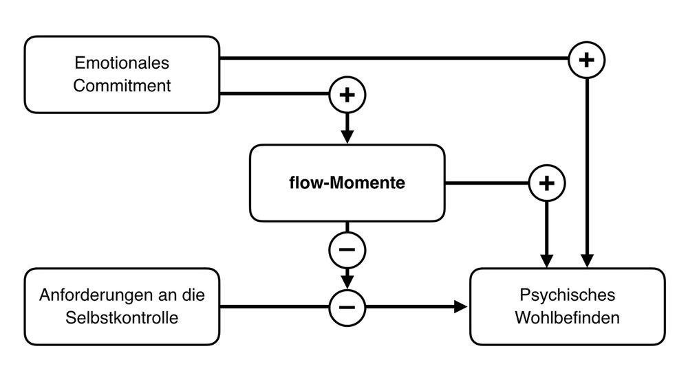 flow-Momente puffern Stress. Andererseits vermitteln sie zwischen Wohlbefinden und dem Commitment zum Unternehmen. Die Abbildung zeigt das Modell von Rivkin, Diestel & Schmidt (2016) in vereinfachter Form.