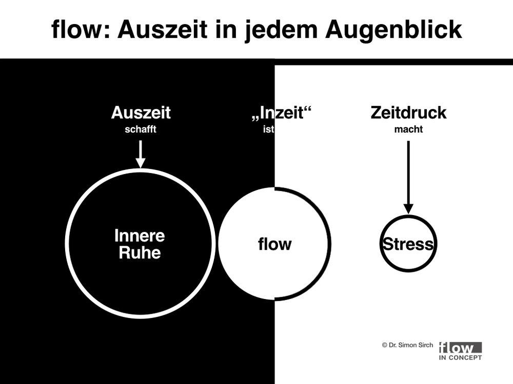 Grafik 3: In flow-Momenten erlebt man Spannung und Ruhe zugleich.
