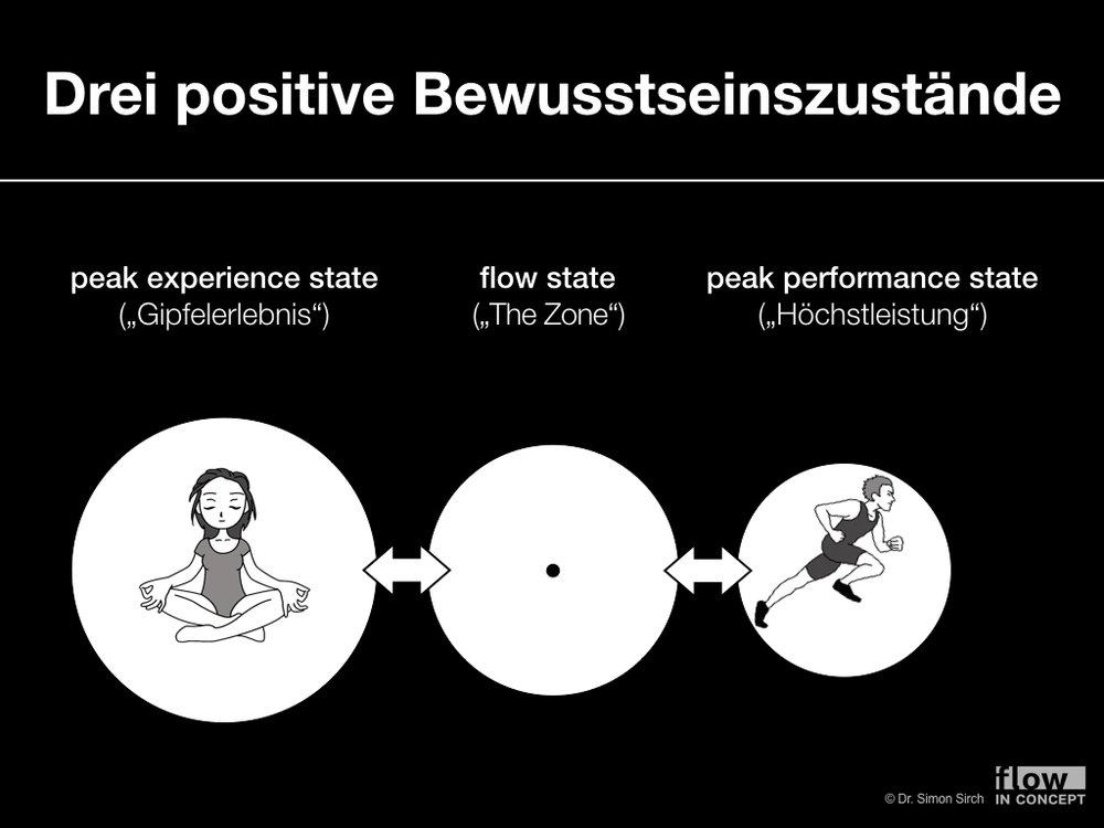 Abbildung 1: Das Spektrum der positiven Bewusstseinszustände (Grafik zum Vergrößern klicken)