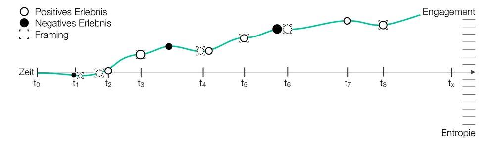 3+Zeitstrahl_Positives+Framing_2400x700.jpg