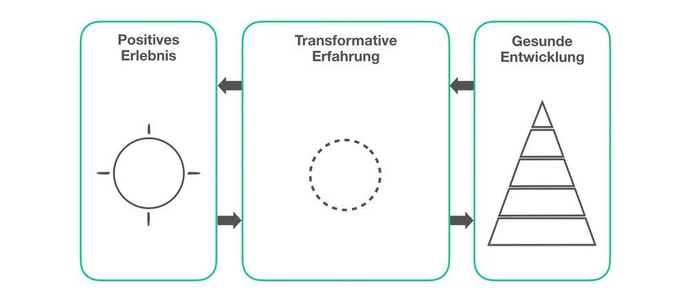 Rahmenkonzept_Erlebnis-Erfahrung-Entwicklung_2400x1160_2.jpg