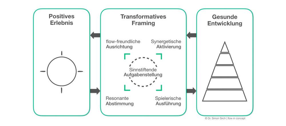 flowinconcept_Transformative Erfahrung_copyright Dr. Simon Sirch
