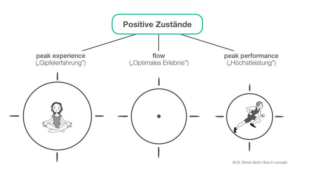 Positive Zustaende peak experience flow peak performance_copyright dr. simon sirch.jpg
