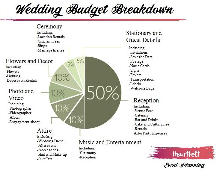 Wedding Budget Breakdown.jpg