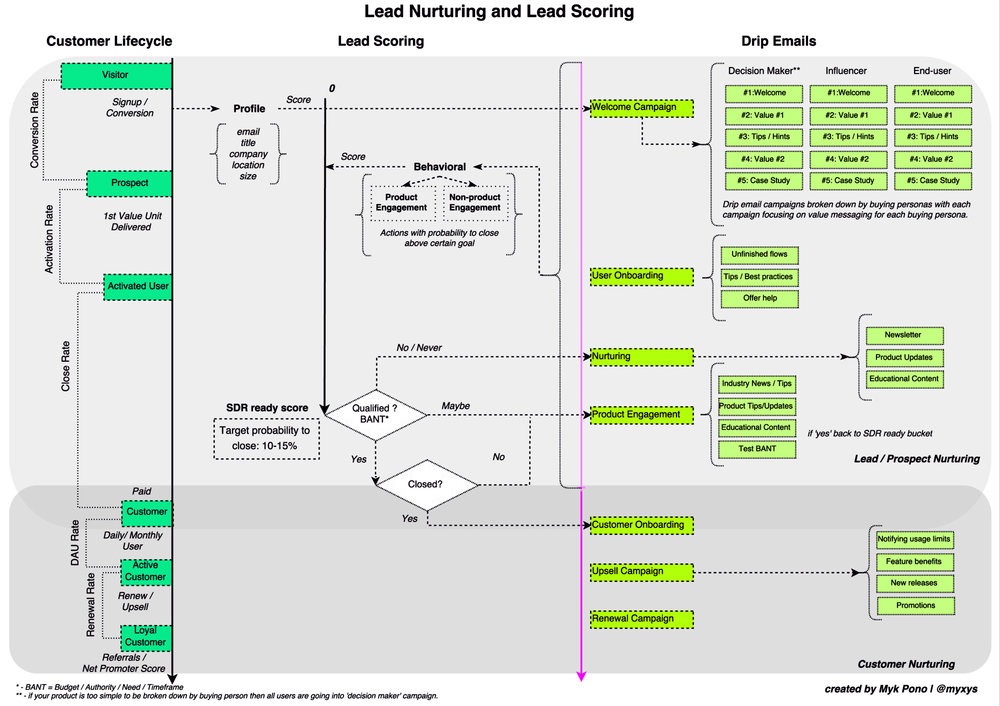 Lead Nurturing, Lead Scoring, and Drip Email Campaigns example