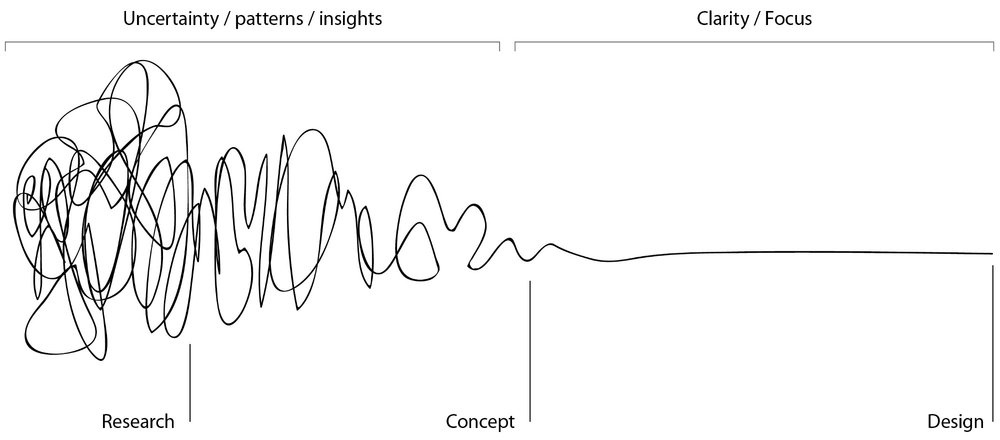 """The Process of Design Squiggle"" by Damien Newman, Central Office of Design"