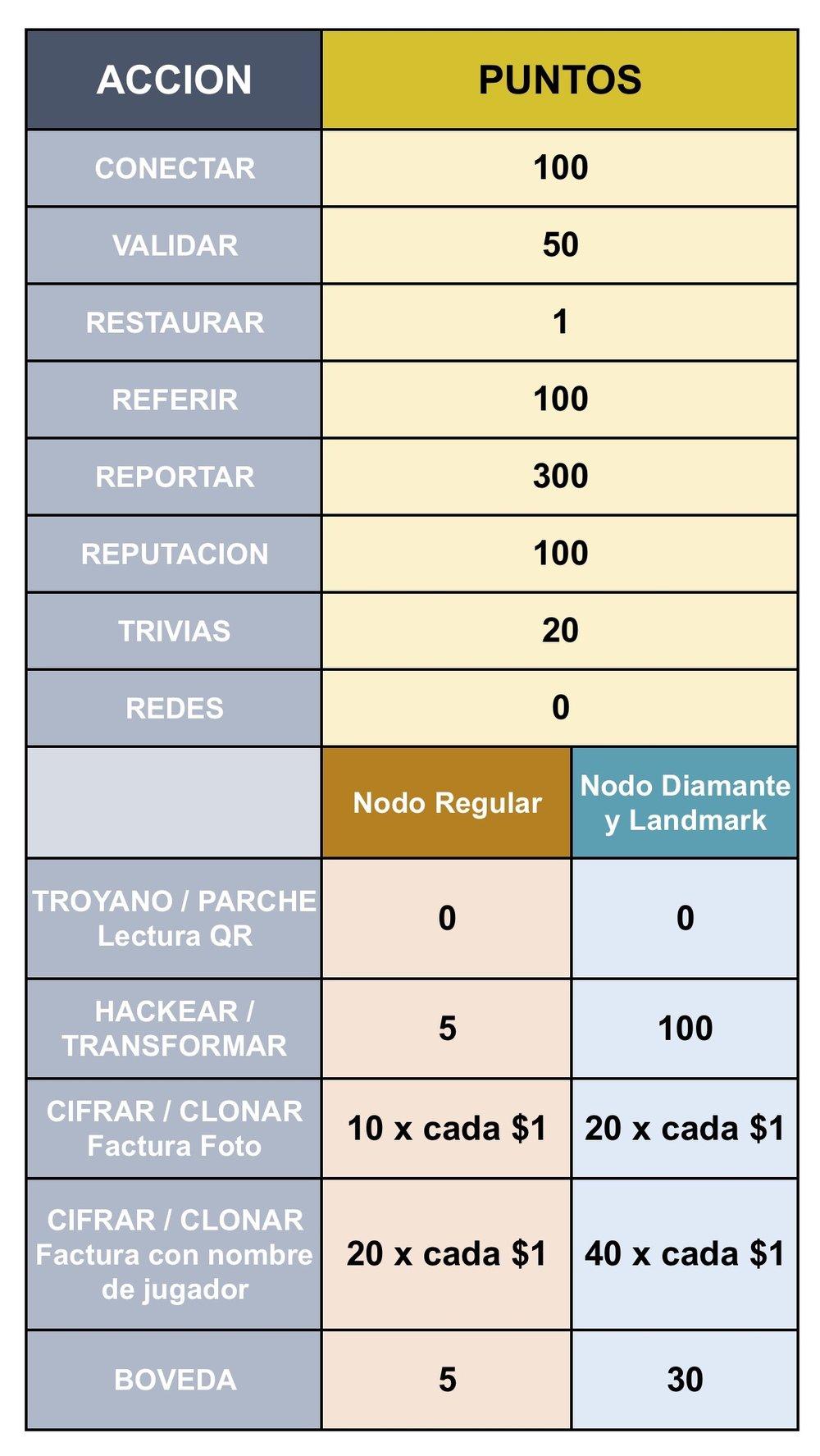 Los puntos son por cada US$1 o su equivalente en moneda nacional al momento de la validación de la factura de compra.