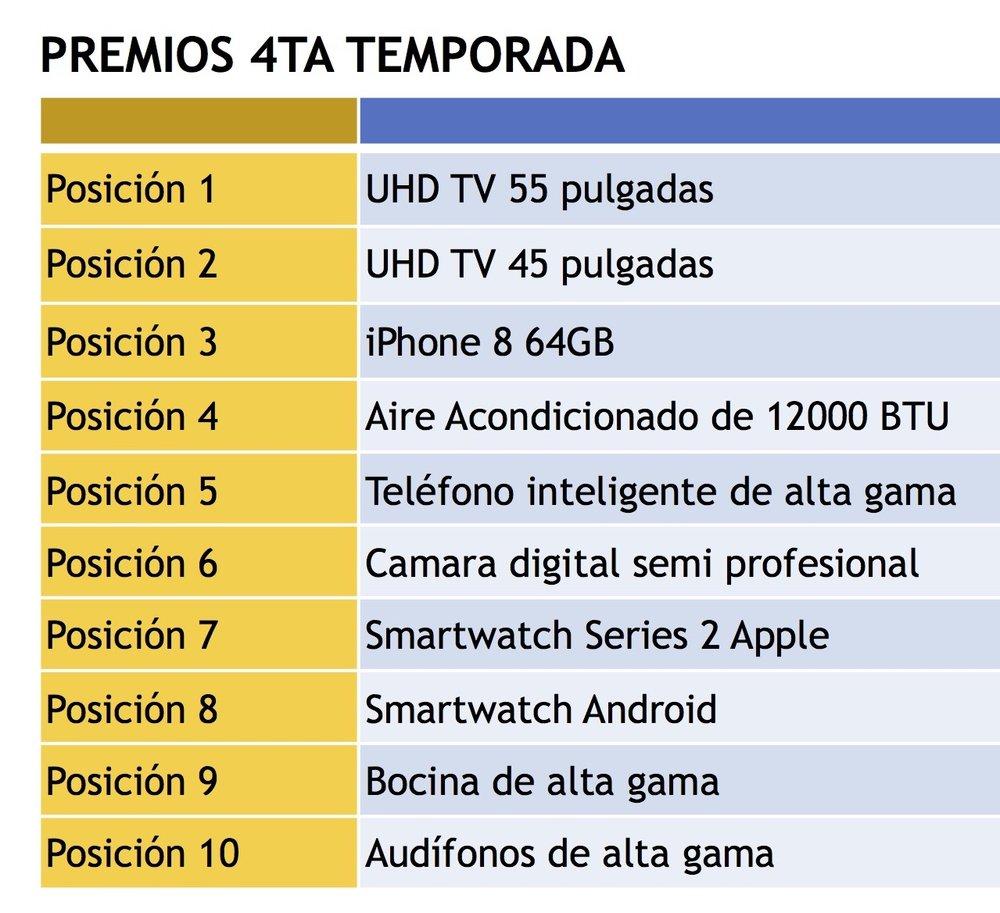Ranking de premios IV temporada .jpg