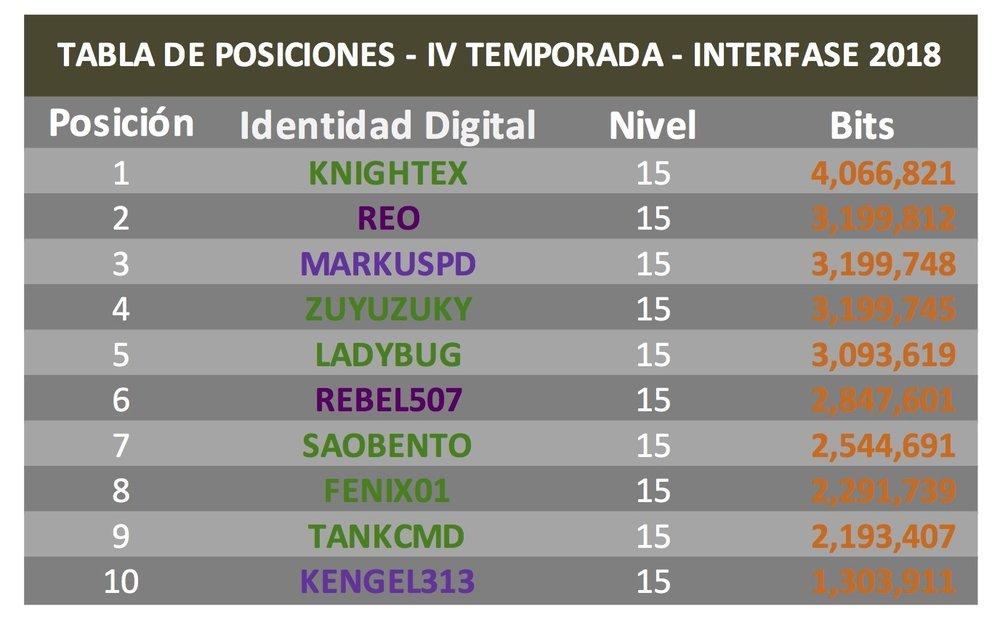 TABLA DE POSICIONES 4 TEMPORADA.jpg