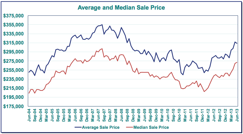 Rebounding pricing continue at an incredible pace.