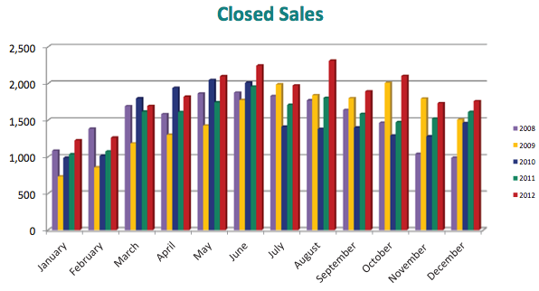 Closed sales Dec 2012