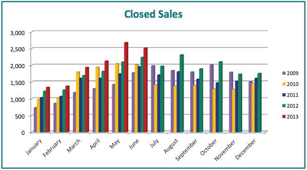 2013 continues to boast healthier market.