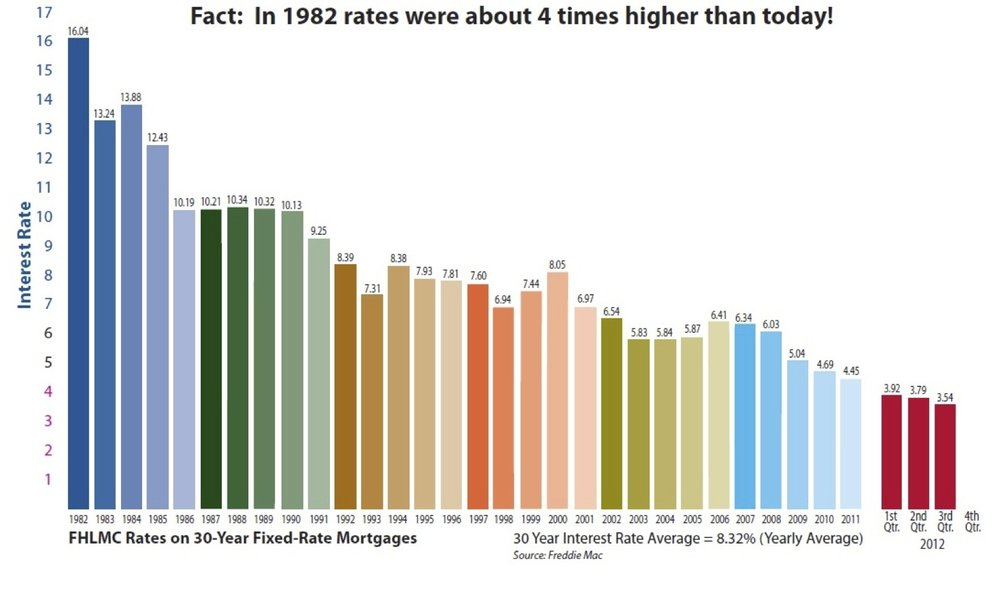 interest-rates-chart-cropped1.jpg