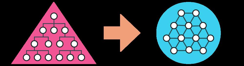 Links: Hierarchie - Der Mensch passt sich an die Struktur an. Führung erfolgt über Vorgaben und Kontrolle. Rechts:Selbstorganisation bei ICH&DU: Die Struktur passt sich an den Menschen an. Führung erfolgt über einen klaren Rahmen und ein gemeinsames Ziel, das den Sinn in den Mittelpunkt stellt.