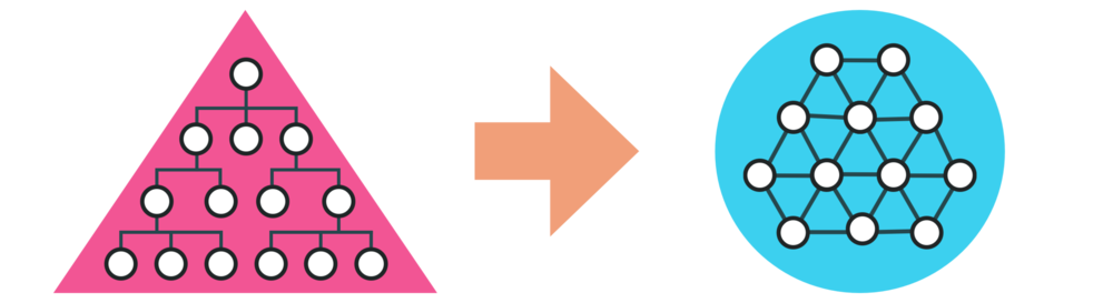 Links:  Hierarchie - Der Mensch passt sich an die Struktur an. Führung erfolgt über Vorgaben und Kontrolle.   Rechts: Selbstorganisation bei ICH & DU: Die Struktur passt sich an den Menschen an. Führung erfolgt über einen klaren Rahmen und ein gemeinsames Ziel, das den Sinn in den Mittelpunkt stellt.
