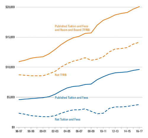 Average Net Price over Time for Full-time Students at Public Four-Year Universities