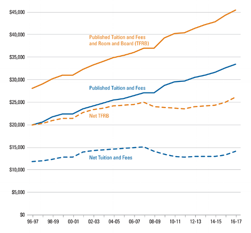 Average Net Price over Time for Full-time Students at Private, Nonprofit Four-year Institutions