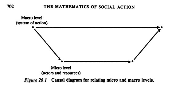 macro level and micro level in sociology