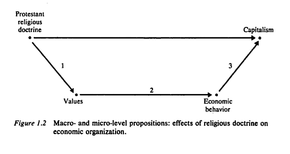 Coleman's interpretation of the micro-level linkages of Max Weber's thesis in The Protestant Ethic and the Spirit of Capitalism