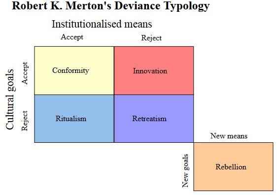 Merton's Diagram of Typologies of Deviance