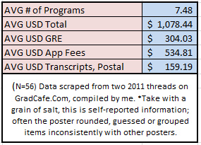 GradCafe-Cost-of-Applying-to-Grad-School-chart-The-Brief-Note-2014 (2)