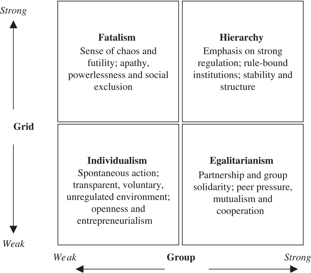 Diagram Of Theory Douglas And Wildavsky S Grid Group