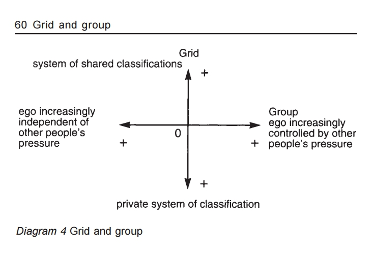 Revised Grid-Group Diagram from the third edition of  Natural Symbols  (1996:60)