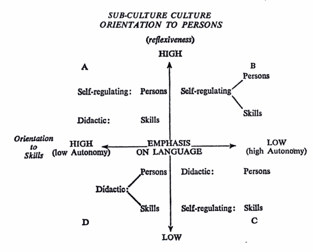 "This diagram is taken from volume 2 of Bernstein's  Class, Codes, and Control . He explains the above: ""The diagram should be read as follows. The vertical and horizontal axes are scaled in terms of the emphasis upon language. The vertical axis refers to degrees of reflexiveness in socialization into relationships with persons and the horizontal axis refers to degrees of autonomy in the acquisition of skills."" (Bernstein 1973:44-45)"