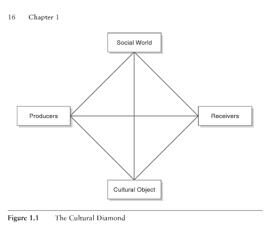 Griswold's Cultural Diamond from the 3rd Edition of Cultures and Societies in a Changing World (2004:16)