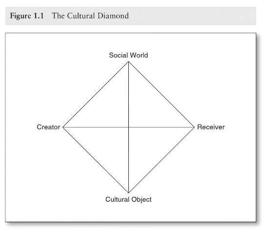 Griswold's Cultural Diamond from the 4th Edition of Cultures and Societies in a Changing World (2012:15)