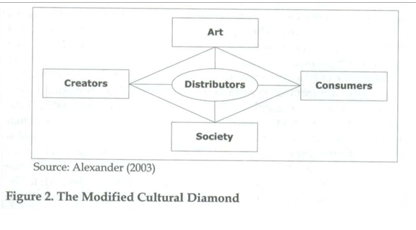 "Taken from O'Reilly, D. (2005). ""Cultural brands/branding cultures."""