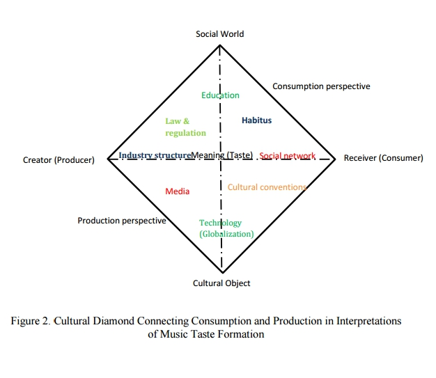 Yifan Xu Globalization of  Millennials' Music Consumption (2015, Master's Thesis, Ohio State University)