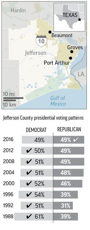 Graphic shows demographic and other details about Jefferson County, Texas compared to Texas and the U.S.; 3c x 6 inches; 146 mm x 152 mm;