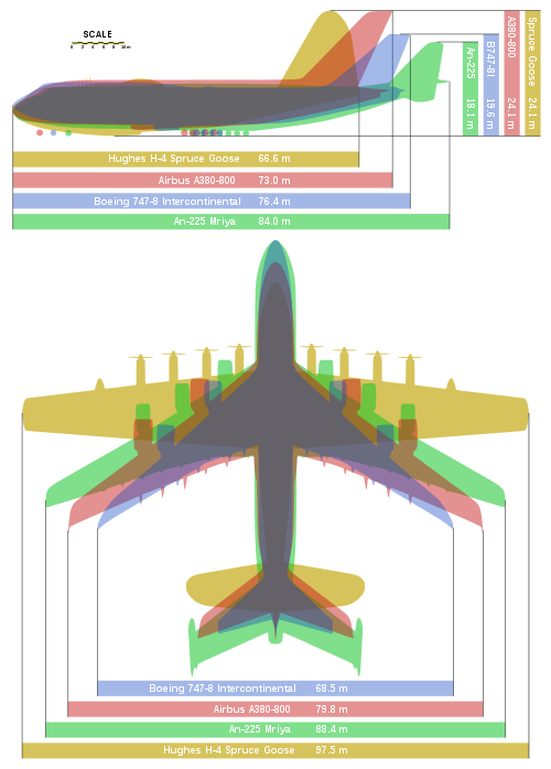 500px-Giant_planes_comparison