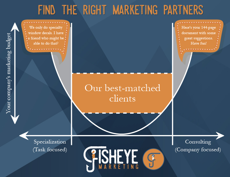 At Fisheye Marketing, we are a hybrid of specialized services and business consulting. We are able to provide nearly everything-under-the-sun marketing strategies and consultation, all within a small-business budget.