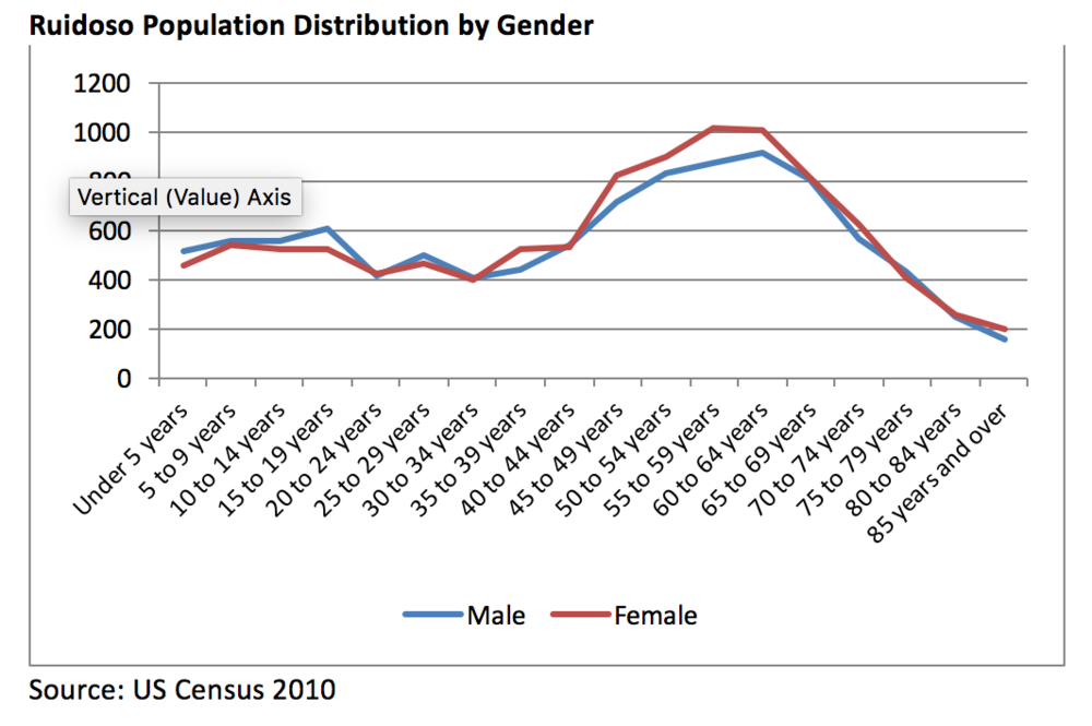 Population Characteristics by Gender
