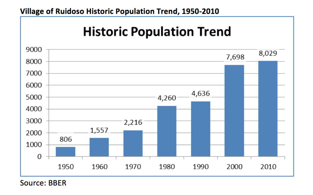 Historic Population Trend