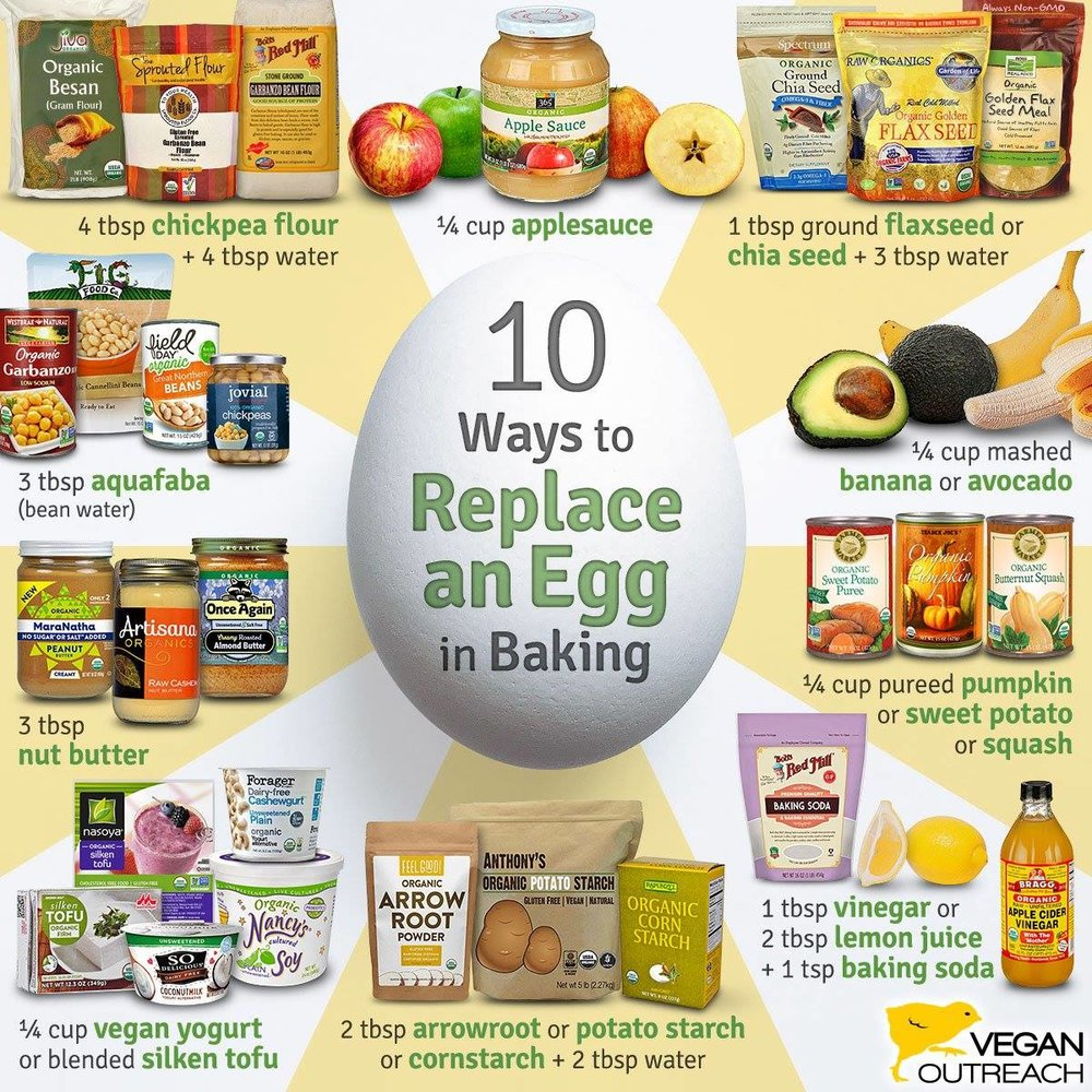 This egg alternative graphic is provided by     Vegan Outreach    .