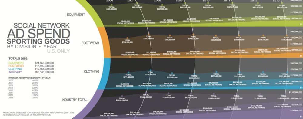 Sportitude Infographics