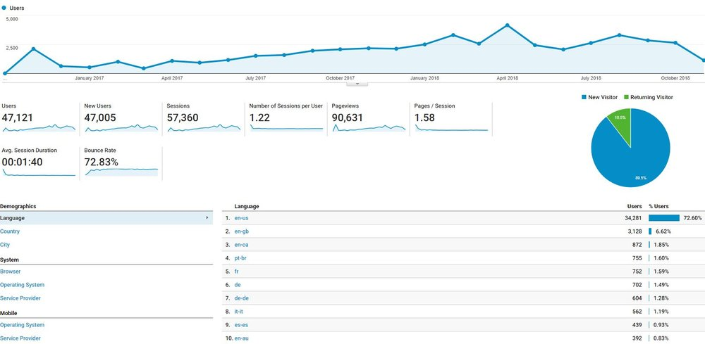 Almost 75% of visitors are from the US.  Maybe I'll work on some better support for other languages this upcoming year!