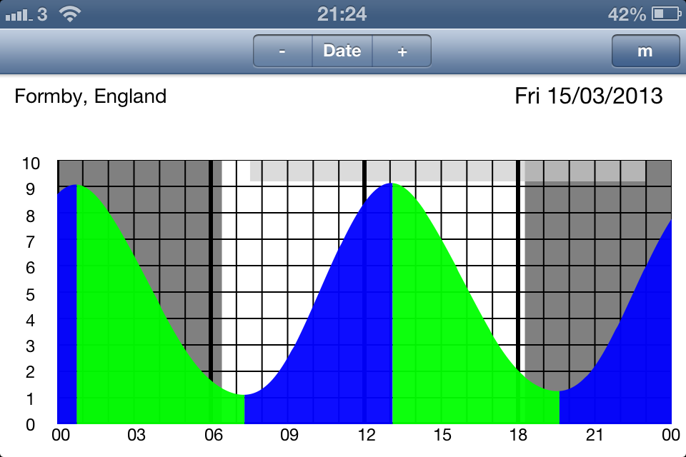 AyeTides in graph mode showing changing tide levels. The dark background shows when it's nighttime.