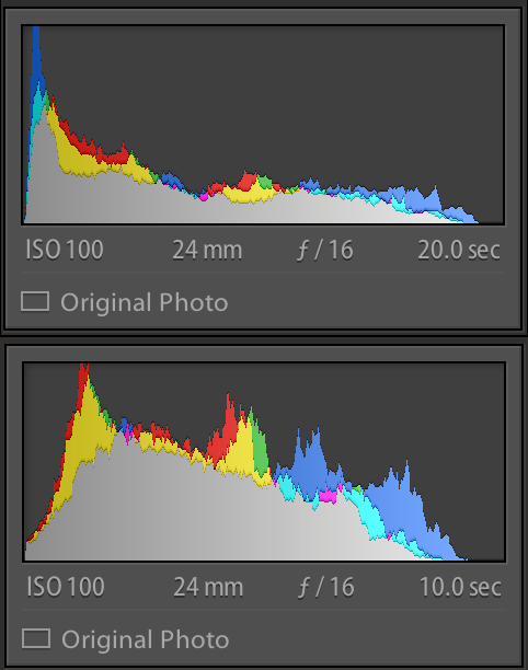 Histogram of the polarised image (top) and unpolarised image (bottom)